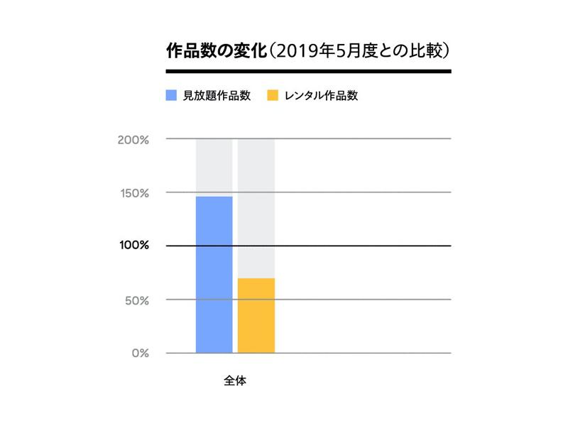 U-NEXT作品数の変化