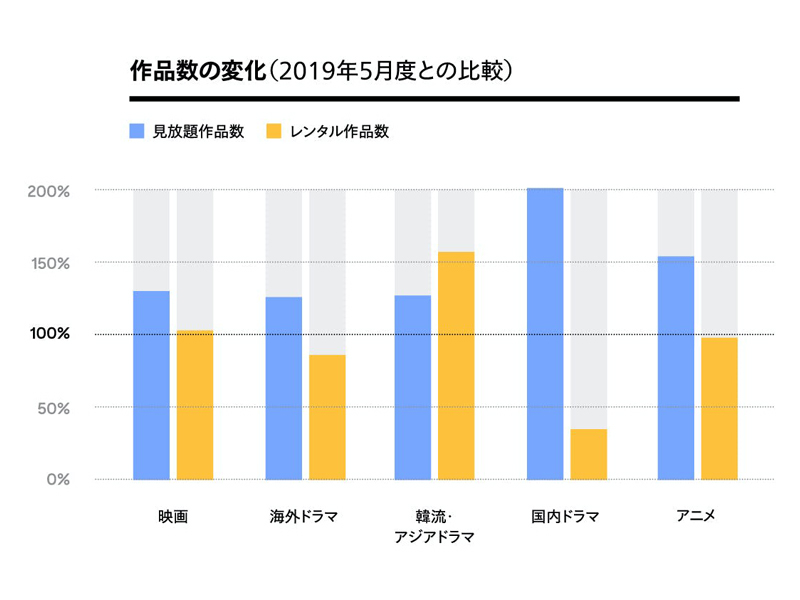 U-NEXTジャンル別 作品数の変化